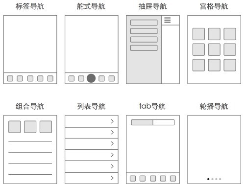 22 the principle of APP UI layout 4