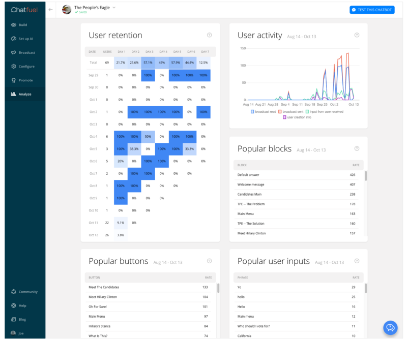 Most analytics platforms will show you what blocks and buttons have been clicked, and what users have input into your system, along with lots of other data.