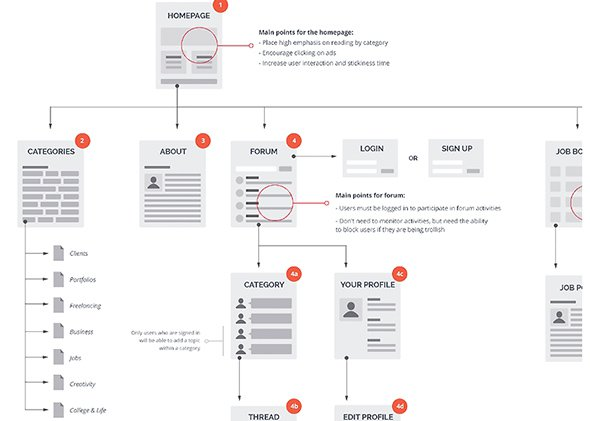 Sitemap-For-Student-Guide-by-Janna-Hagan---Dribbble